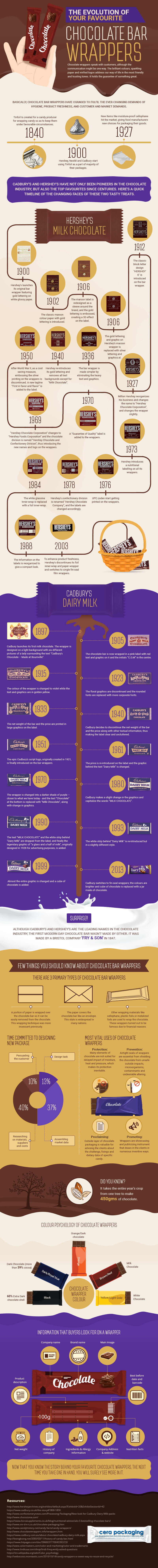 Chocolate Bar Packaging Evolution - Check out this great infographic