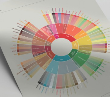 Check out the New Coffee Flavor Wheel from The Speciality Coffee Association of America.