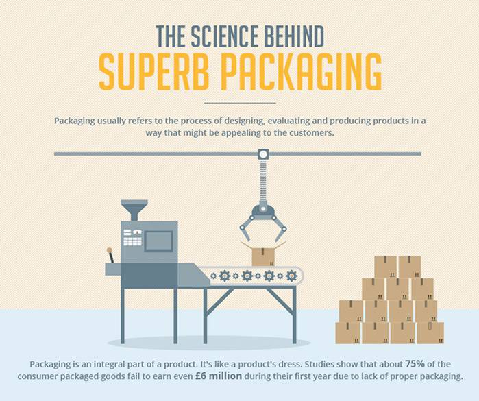 The Science Behind Superb Packaging Infographic
